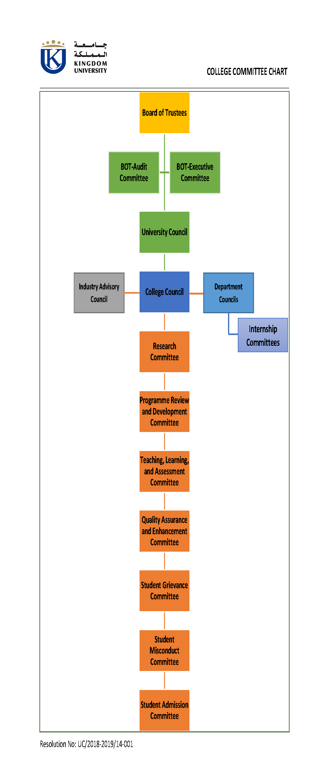 College Committee Chart